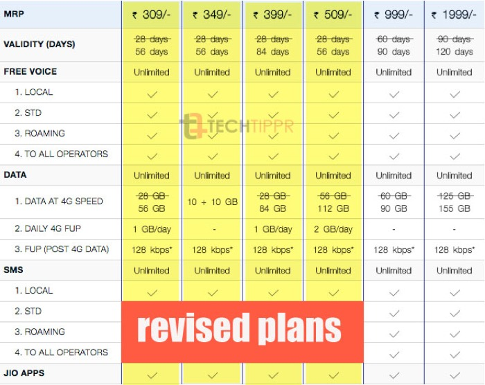 Jio New Plans_July2017